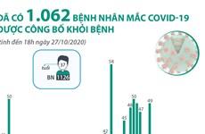 [Infographics] 1.062 bệnh nhân mắc COVID-19 được công bố khỏi bệnh