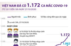 [Infographics] Việt Nam đã có 1.172 ca mắc dịch bệnh COVID-19