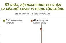 57 ngày, Việt Nam không có thêm ca mắc mới COVID-19 trong cộng đồng