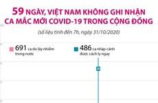 [Infographics] Sáng 31/10, Việt Nam không ghi nhận ca mắc mới COVID-19