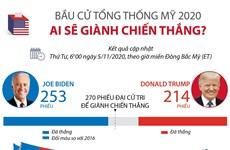 [Infographics] Bầu cử tổng thống Mỹ 2020: Ai sẽ giành chiến thắng?