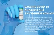 [Infographics] Vắcxin COVID-19 cho hiệu quả thử nghiệm hơn 90%