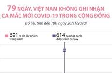 79 ngày, Việt Nam không ghi nhận ca mắc mới COVID-19 trong cộng đồng