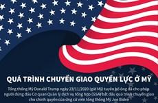 [Infographics] Quá trình chuyển giao quyền lực ở Mỹ diễn ra thế nào?