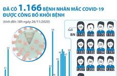 [Infographics] 1.166 bệnh nhân mắc COVID-19 được công bố khỏi bệnh