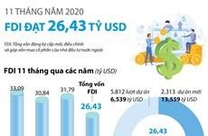 [Infographics] 11 tháng năm 2020, thu hút FDI đạt hơn 26 tỷ USD