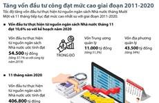 [Infographics] Tăng vốn đầu tư công đạt mức cao giai đoạn 2011-2020