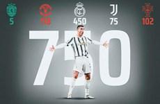 Cristiano Ronaldo cán mốc 750 bàn thắng trong sự nghiệp