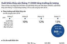 [Infographics] Xuất khẩu thủy sản tháng 11 tăng trưởng ấn tượng