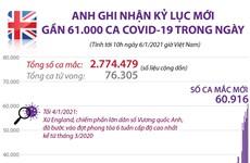 [Infographics] Anh ghi nhận số ca mắc COVID-19 kỷ lục trong ngày