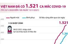 [Infographics] Tình hình dịch bệnh COVID-19 tại Việt Nam ngày 13/1
