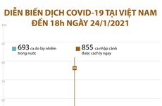 [Infographics] Diễn biến dịch COVID-19 ở Việt Nam đến 18 giờ ngày 24/1
