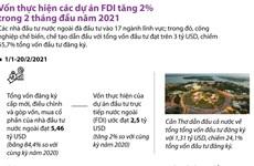[Infographics] Vốn thực hiện các dự án FDI hai tháng đầu năm tăng 2%