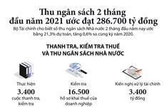 Thu ngân sách 2 tháng đầu năm tăng 0,6% so với cùng kỳ năm trước