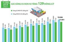 [Infographics] Giá xăng E5 RON 92 tăng thêm 129 đồng mỗi lít