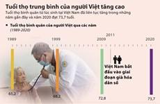 [Infographics] Tuổi thọ trung bình của người Việt tăng cao