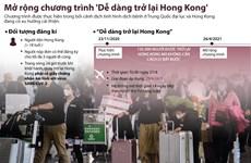 [Infographics] Mở rộng chương trình 'Dễ dàng trở lại Hong Kong'