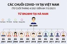 [Infographics] Việt Nam đã ghi nhận 5 chuỗi lây nhiễm COVID-19