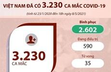 [Infographics] Việt Nam đã có 3.230 ca mắc dịch bệnh COVID-19