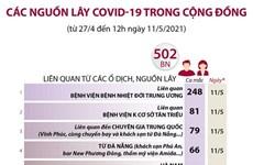 [Infographics] Các nguồn lây COVID-19 trong cộng đồng hiện nay