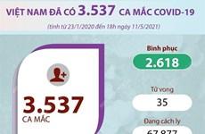 [Infographics] Việt Nam hiện đã có 3.537 ca mắc COVID-19