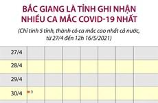 [Infographics] Bắc Giang là tỉnh ghi nhận nhiều ca mắc COVID-19 nhất