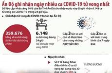 [Infographics] Ấn Độ ghi nhận số ca tử vong do COVID-19 kỷ lục
