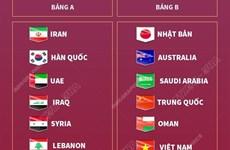 Chi tiết các bảng đấu vòng loại thứ 3 World Cup 2022 khu vực châu Á