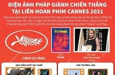 Điện ảnh Pháp giành chiến thắng tại Liên hoan phim Cannes 2021