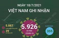 [Infographics] Ghi nhận số ca mắc COVID-19 cao nhất trong ngày