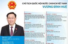 [Infographics] Chủ tịch Quốc hội khóa XV Vương Đình Huệ