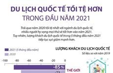 [Infographics] Du lịch quốc tế tồi tệ hơn trong đầu năm 2021