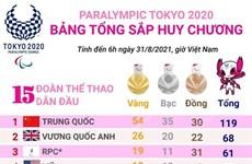 [Infographics] Bảng tổng sắp huy chương Paralympic Tokyo 2020