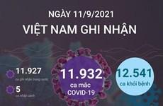 [Infographics] Việt Nam có 601.349 ca mắc COVID-19 kể từ đầu dịch
