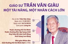 [Infographics] Giáo sư Trần Văn Giàu: Một tài năng, một nhân cách lớn