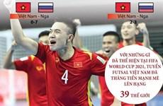 Nhìn lại hành trình của tuyển Việt Nam tại FIFA Futsal World Cup