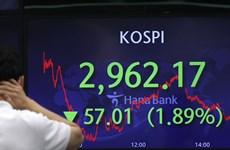 Chứng khoán Hàn Quốc lần đầu tiên để mất ngưỡng 3.000 điểm sau 6 tháng