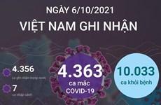 [Infographics] Việt Nam ghi nhận 10.033 ca khỏi bệnh trong ngày 6/10