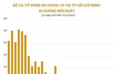 [Infographics] Số ca tử vong do COVID-19 tại TP.HCM giảm mỗi ngày