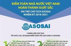 Kiểm toán Nhà nước hoàn thành xuất sắc vai trò Chủ tịch ASOSAI