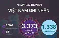 [Infographics] 1.338 ca được công bố khỏi bệnh trong ngày 23/10