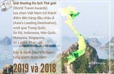 [Infographics] Việt Nam nhận giải 'điểm đến hàng đầu châu Á'