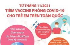 [Infographics] Tiêm vaccine phòng COVID-19 cho trẻ em trên toàn quốc