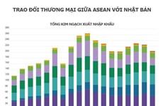 ASEAN và Nhật Bản là đối tác thương mại quan trọng của nhau