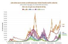 Làn sóng dịch COVID-19 mới đang bao trùm ở nhiều nước châu Âu