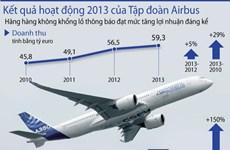 Ảnh đồ họa về lợi nhuận khủng của tập đoàn Airbus