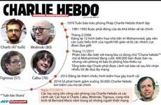 [Infographics] Quá trình phát triển của tạp chí Charlie Hebdob