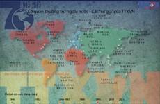 [Infographics] Các cơ quan thường trú ngoài nước của TTXVN