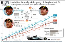[Infographics] Thành tích đáng nể của tay đua F1 Lewis Hamilton