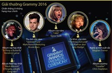 [Infographics] Những ngôi sao được xướng tên ở Grammy 2016